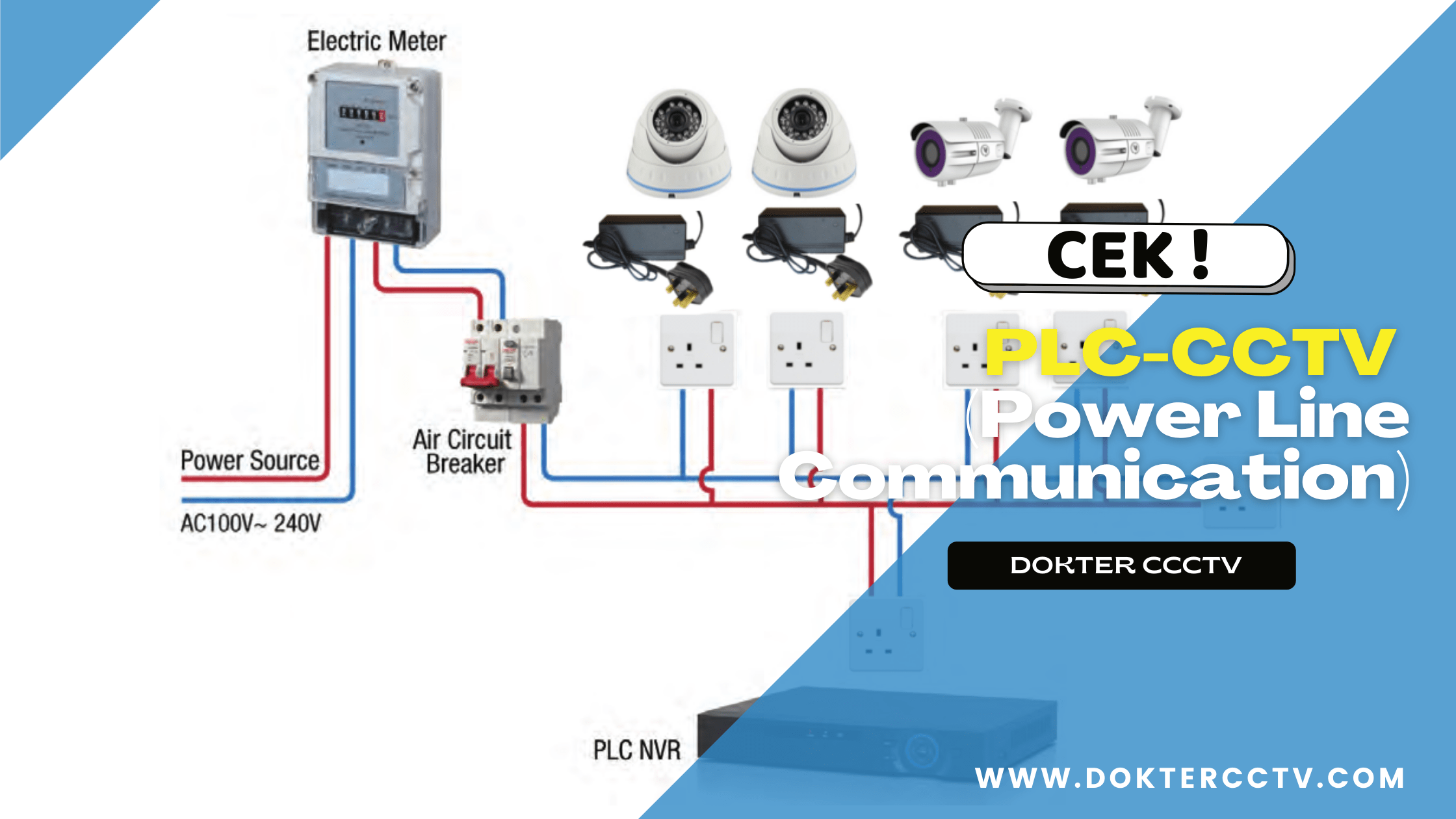 PLC-CCTV (Power Line Communication)